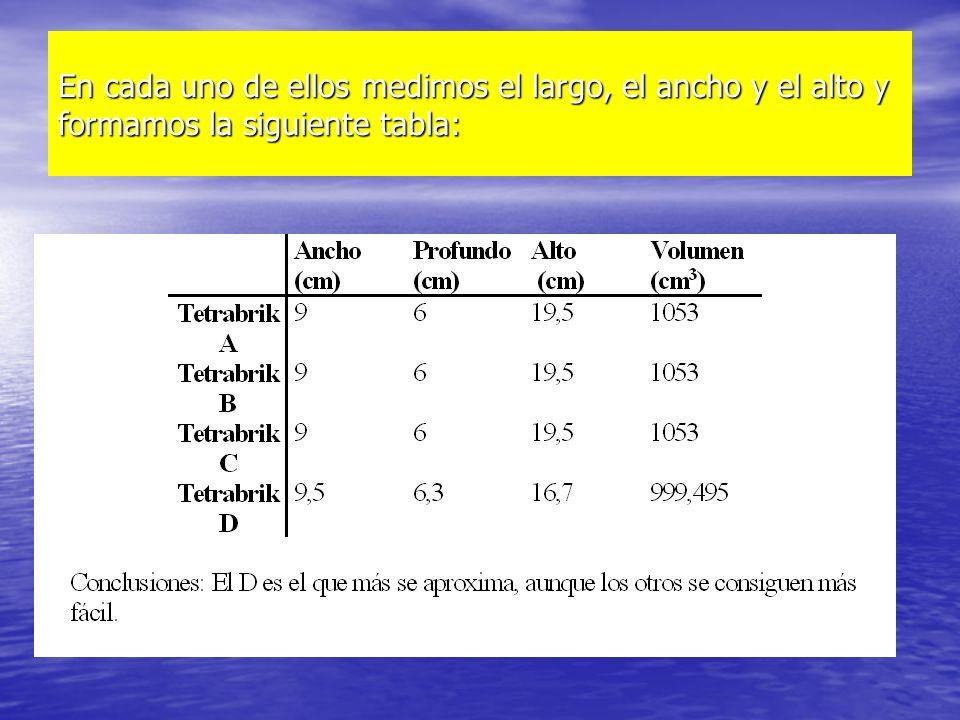 En cada uno de ellos medimos el largo, el ancho y el alto y formamos la siguiente tabla: