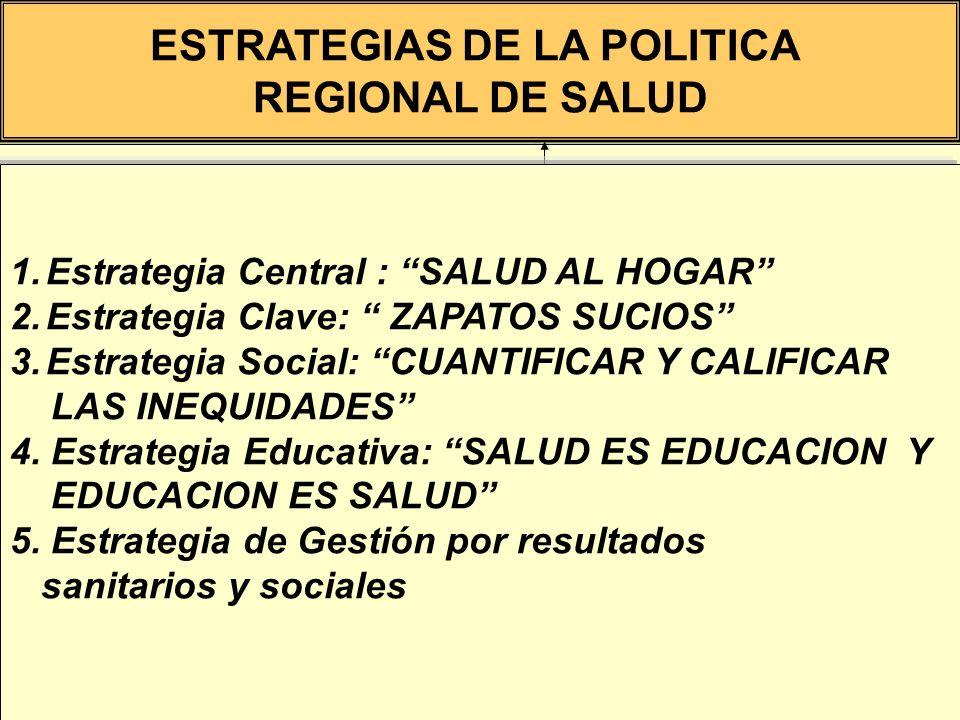 CALIDAD DE VIDA ESTRATEGIAS DE LA POLITICA REGIONAL DE SALUD 1.Estrategia Central : SALUD AL HOGAR 2.Estrategia Clave: ZAPATOS SUCIOS 3.Estrategia Soc