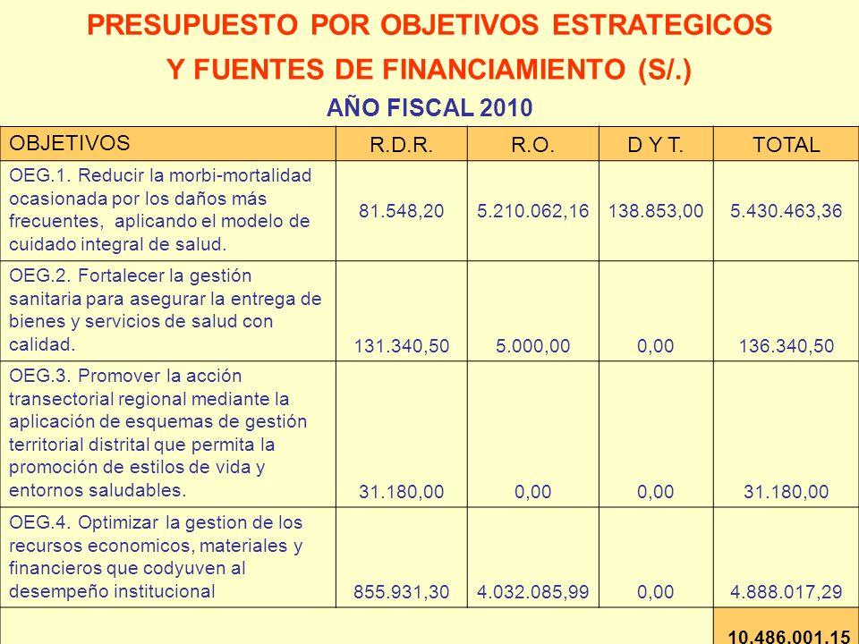 PRESUPUESTO POR OBJETIVOS ESTRATEGICOS Y FUENTES DE FINANCIAMIENTO (S/.) AÑO FISCAL 2010 OBJETIVOS R.D.R.R.O.D Y T.TOTAL OEG.1. Reducir la morbi-morta
