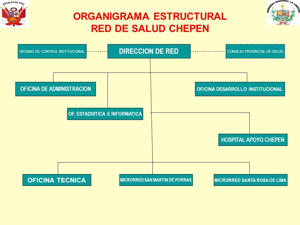 ORGANIGRAMA ESTRUCTURAL RED DE SALUD CHEPEN DIRECCION DE RED CONSEJO PROVINCIAL DE SALUDORGANO DE CONTROL INSTITUCIONAL OFICINA DE ADMINISTRACION OFIC