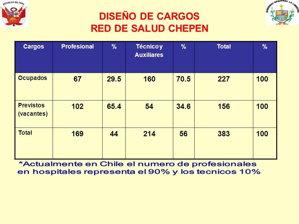 DISEÑO DE CARGOS RED DE SALUD CHEPEN CargosProfesional%Técnico y Auxiliares %Total% Ocupados 6729.516070.5227100 Previstos (vacantes) 10265.45434.6156