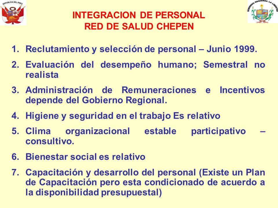 1.Reclutamiento y selección de personal – Junio 1999. 2.Evaluación del desempeño humano; Semestral no realista 3.Administración de Remuneraciones e In