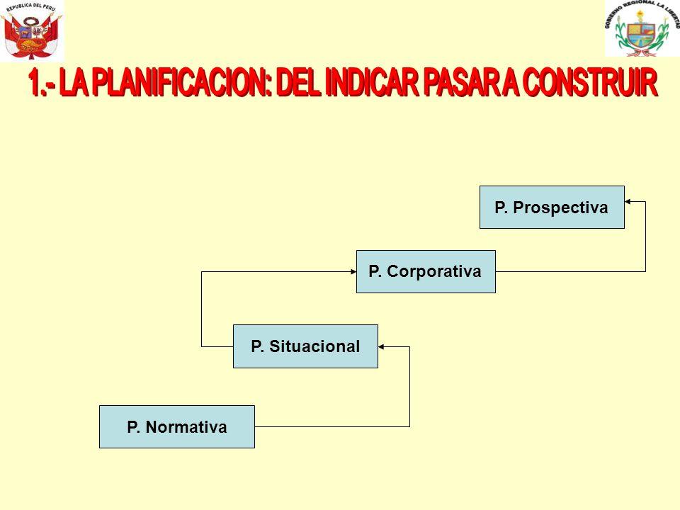 P. Normativa P. Situacional P. Corporativa P. Prospectiva