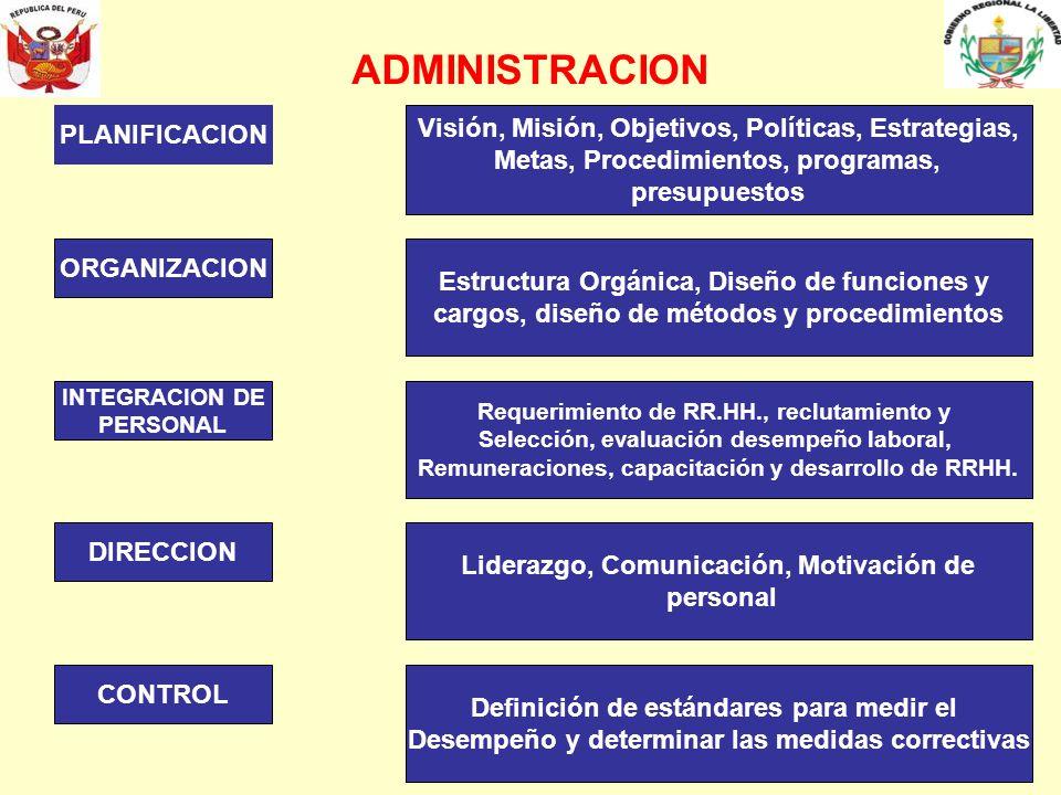 PLANIFICACION ORGANIZACION INTEGRACION DE PERSONAL DIRECCION CONTROL ADMINISTRACION Visión, Misión, Objetivos, Políticas, Estrategias, Metas, Procedim
