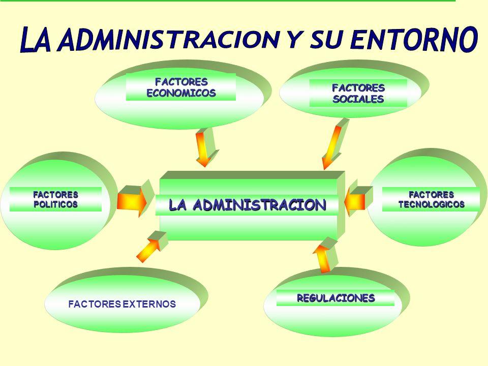 FACTORES TECNOLOGICOS REGULACIONES FACTORES SOCIALES LA ADMINISTRACION FACTORES ECONOMICOS FACTORES EXTERNOS FACTORESPOLITICOS