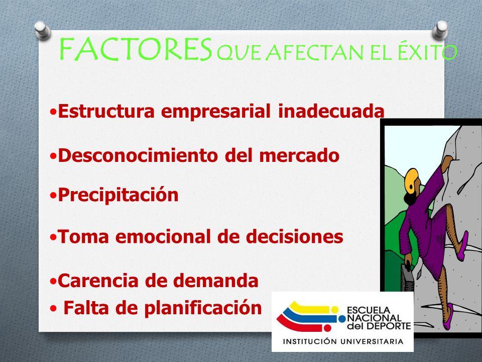 FACTORES QUE AFECTAN EL ÉXITO Desconocimiento del mercado Precipitación Toma emocional de decisiones Carencia de demanda Falta de planificación Estruc