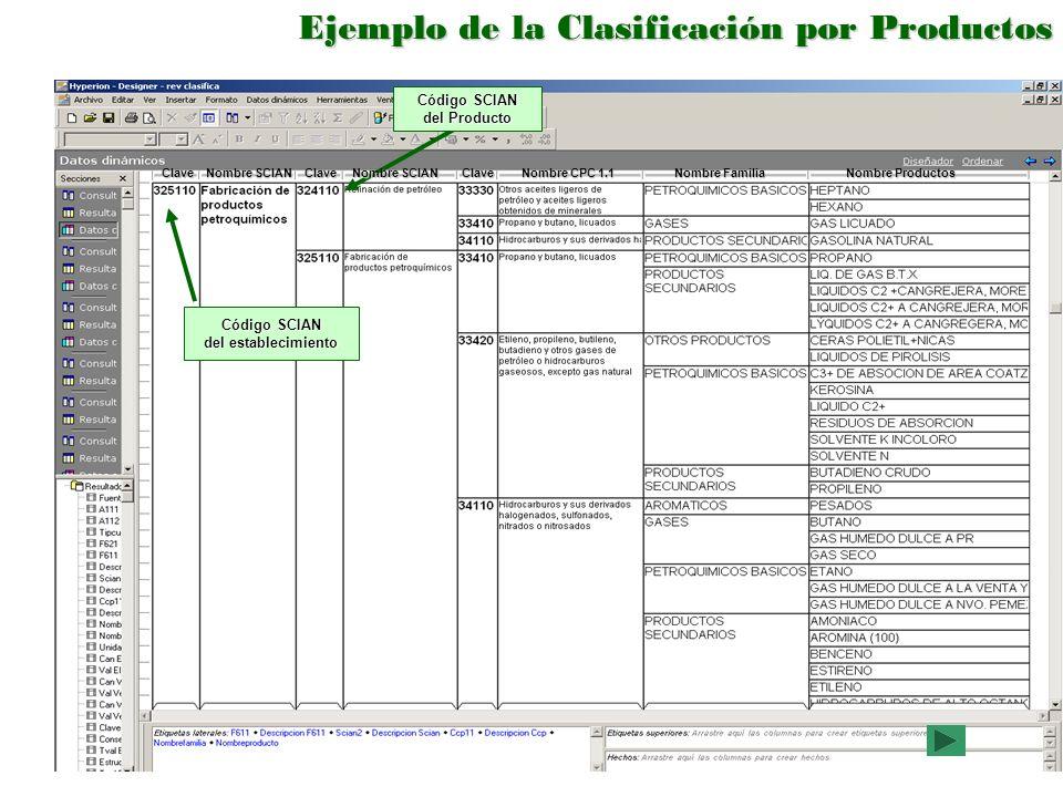 Ejemplo de la Clasificación por Productos Código SCIAN del Producto Código SCIAN del establecimiento Clave Nombre SCIAN ClaveClave Nombre CPC 1.1 Nomb