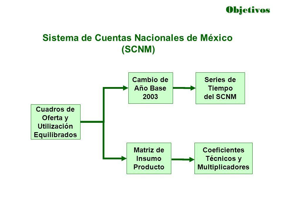 Objetivos Cuadros de Oferta y Utilización Equilibrados Cambio de Año Base 2003 Matriz de Insumo Producto Sistema de Cuentas Nacionales de México (SCNM