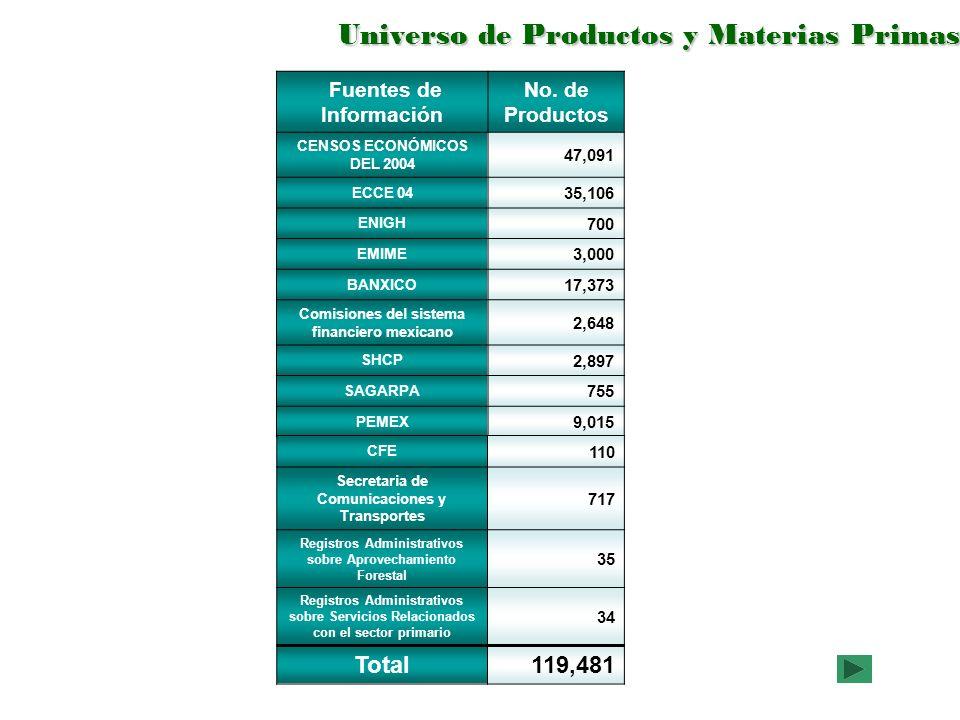 Fuentes de Información No. de Productos CENSOS ECONÓMICOS DEL 2004 47,091 ECCE 04 35,106 ENIGH 700 EMIME 3,000 BANXICO 17,373 Comisiones del sistema f