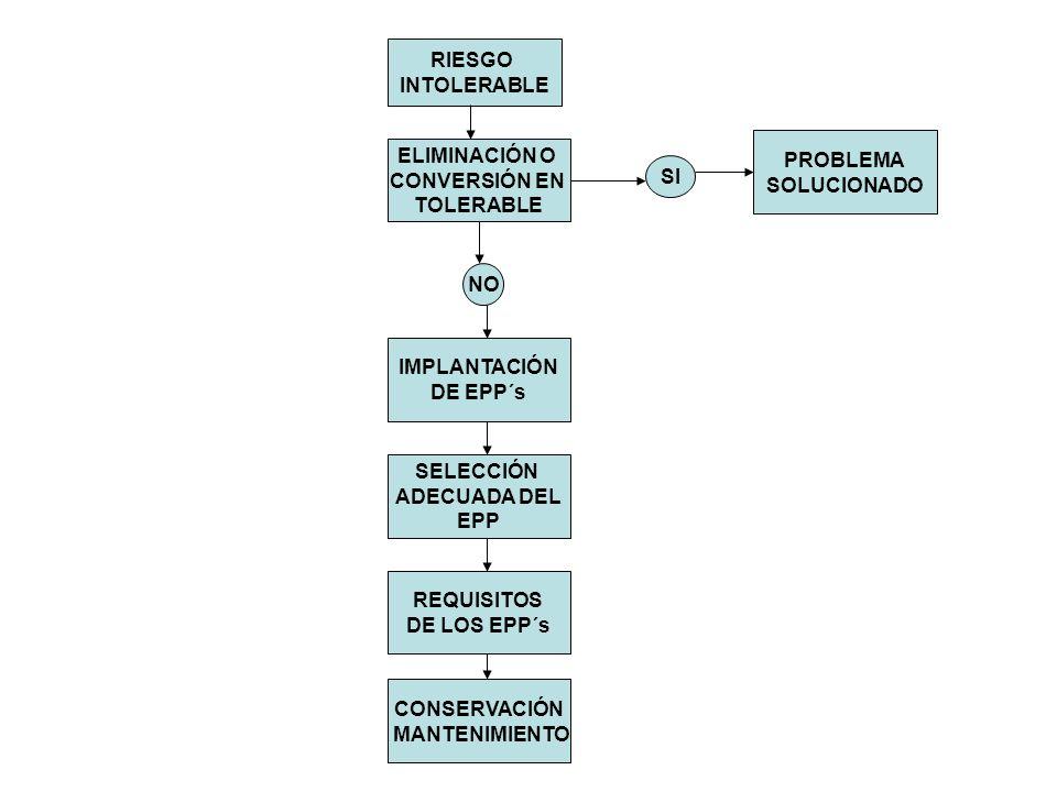 RIESGO INTOLERABLE ELIMINACIÓN O CONVERSIÓN EN TOLERABLE SI NO IMPLANTACIÓN DE EPP´s SELECCIÓN ADECUADA DEL EPP REQUISITOS DE LOS EPP´s CONSERVACIÓN MANTENIMIENTO PROBLEMA SOLUCIONADO