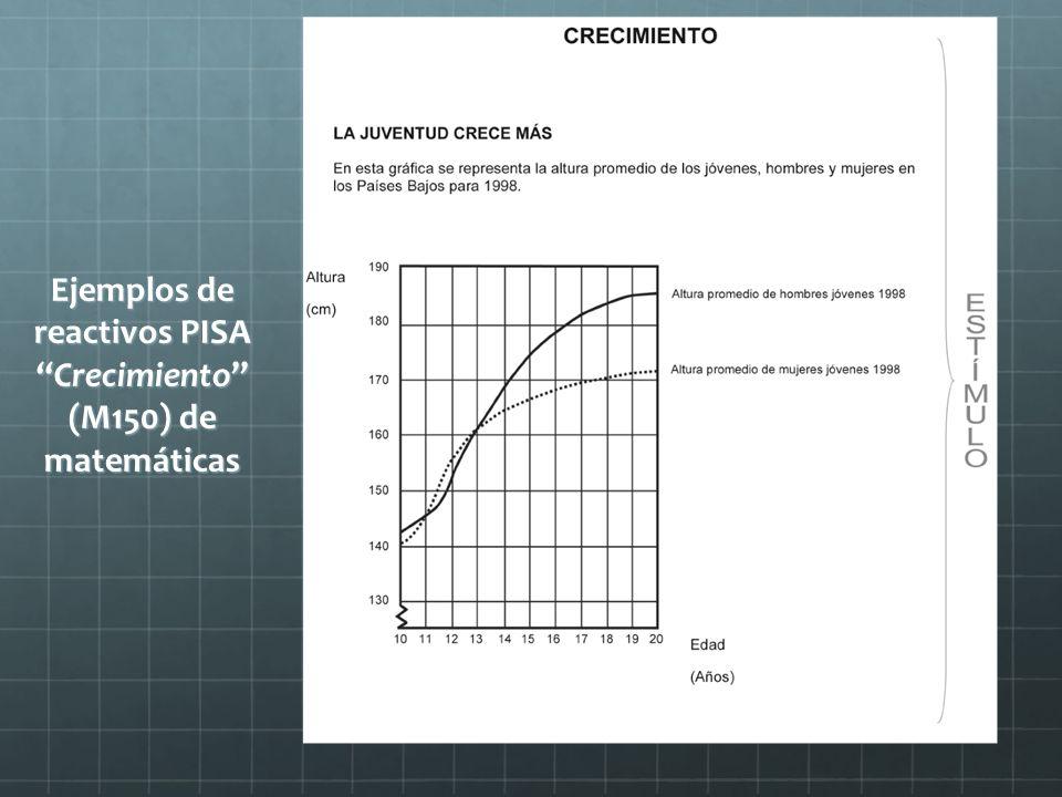 Ejemplos de reactivos PISACrecimiento (M150) de matemáticas