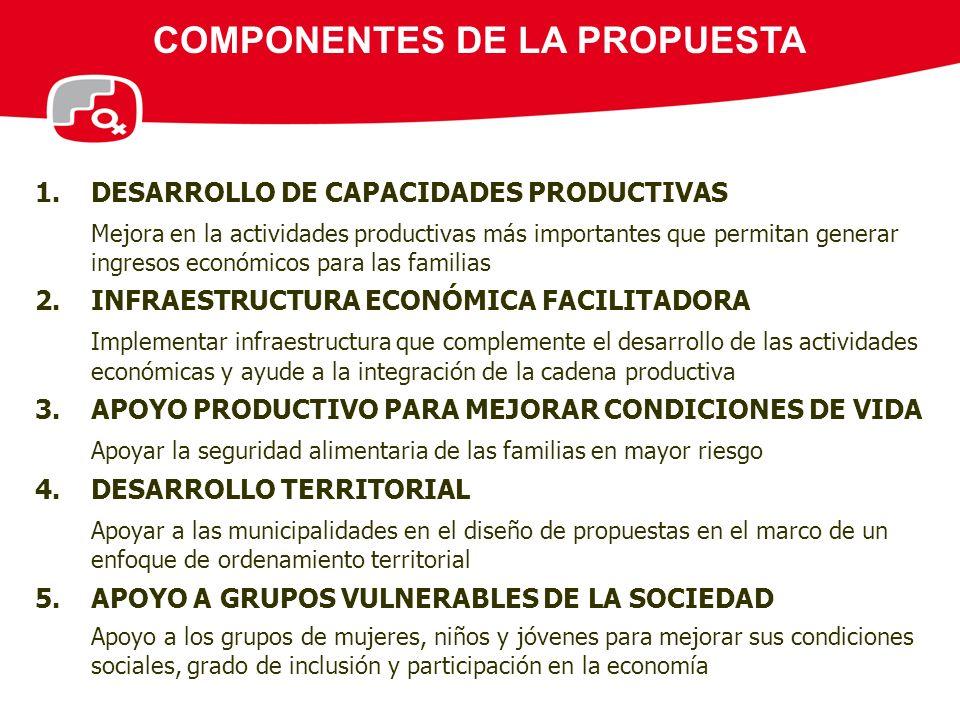 COMPONENTES DE LA PROPUESTA 1.DESARROLLO DE CAPACIDADES PRODUCTIVAS Mejora en la actividades productivas más importantes que permitan generar ingresos