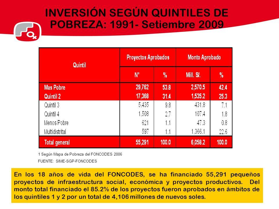 INVERSIÓN SEGÚN QUINTILES DE POBREZA: 1991- Setiembre 2009 En los 18 años de vida del FONCODES, se ha financiado 55,291 pequeños proyectos de infraest