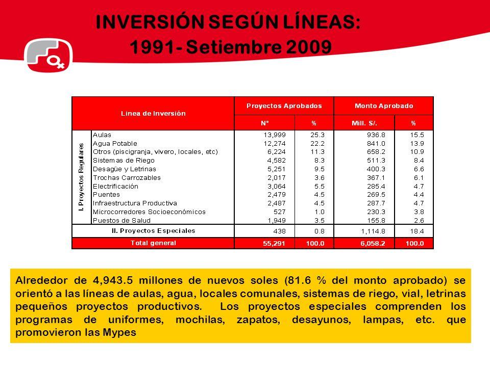 INVERSIÓN SEGÚN LÍNEAS: 1991- Setiembre 2009 Alrededor de 4,943.5 millones de nuevos soles (81.6 % del monto aprobado) se orientó a las líneas de aula