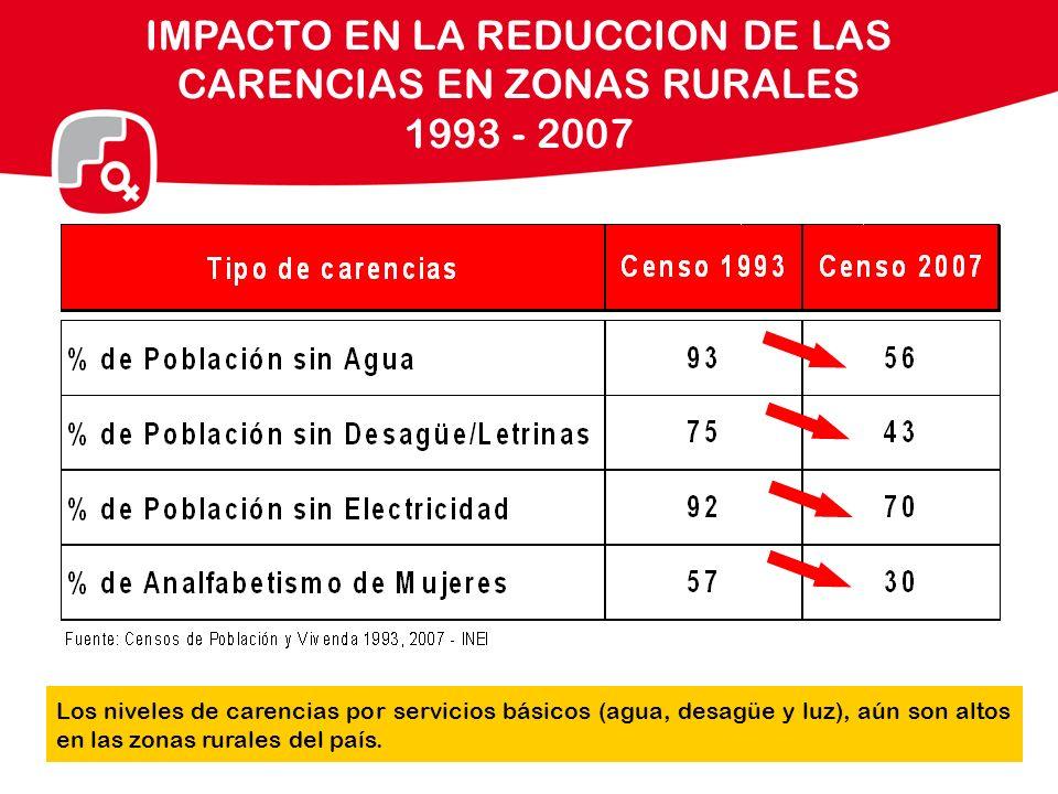 IMPACTO EN LA REDUCCION DE LAS CARENCIAS EN ZONAS RURALES 1993 - 2007 Los niveles de carencias por servicios básicos (agua, desagüe y luz), aún son al