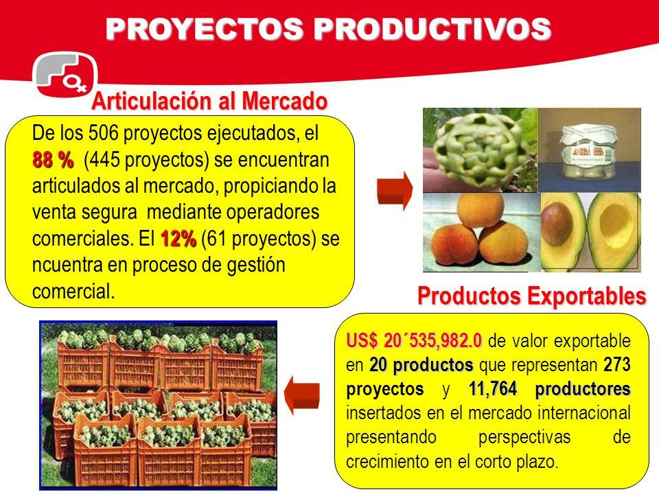 88 % 12% De los 506 proyectos ejecutados, el 88 % (445 proyectos) se encuentran articulados al mercado, propiciando la venta segura mediante operadore
