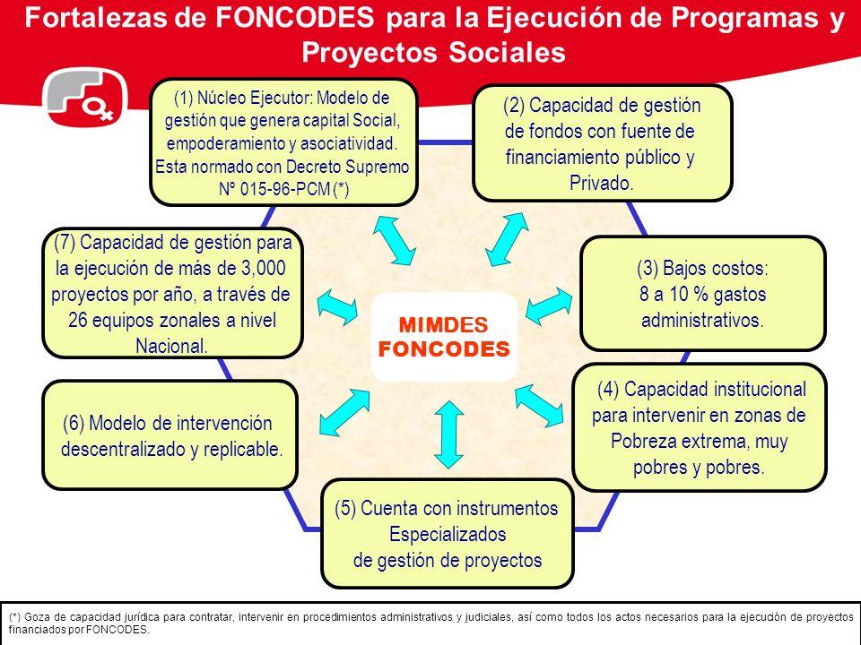 MODALIDAD DE EJECUCIÓN : NÚCLEO EJECUTOR POBLACIÓNUSUARIAPOBLACIÓNUSUARIA AGENTES DE APOYO EN LA PREINVERSIÓN PROMOTOR PROYECTISTA EVALUADOR Designado por la Municipalidad (*) Se promueve la participación activa de la mujer UNIDAD DE NEGOCIOS NEGOCIOSRURALES UNIDAD DE NEGOCIOS NEGOCIOSRURALES ADMINISTRADOR AUXILIAR CONTABLE EJECUTORES DE SERVICIO NÚCLEO EJECUTOR EJECUTOR (Creada por la Comunidad) (*) PRESIDENTE TESORERO SECRETARIO FISCALNÚCLEO EJECUTOR EJECUTOR (Creada por la Comunidad) (*) PRESIDENTE TESORERO SECRETARIO FISCAL AGENTES DE APOYO EN LA EJECUCIÓN FONCODES: Evalúa y Supervisa los Proyectos VENTAJAS DE MONITOREO SOCIAL Arqueo de caja Reuniones técnicas mensuales Sistema de quejas y denuncias Coordinación con instancias locales Selección técnica de profesionales Expedientes técnicamente validados Aprobación de expedientes en el marco del SNIP Rendición de cuenta mensual a la comunidad Verificación del cumplimiento de metas