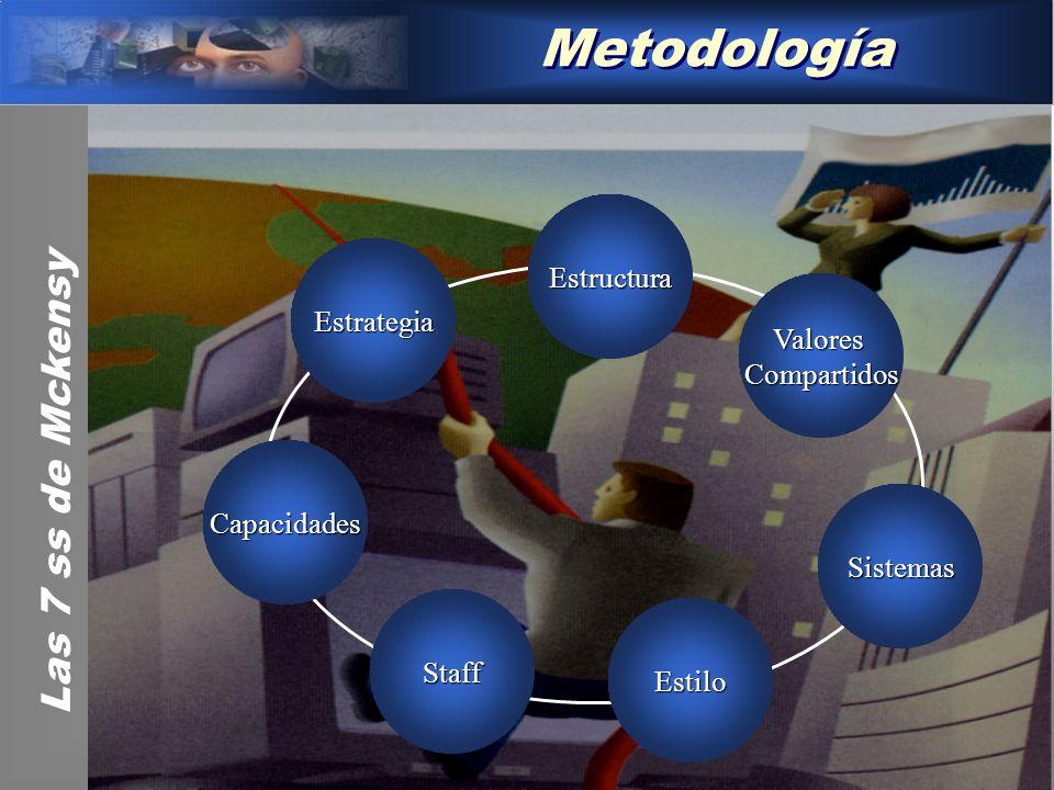 Metodología Estructura Estrategia ValoresCompartidos Capacidades Staff Estilo Sistemas Las 7 ss de Mckensy