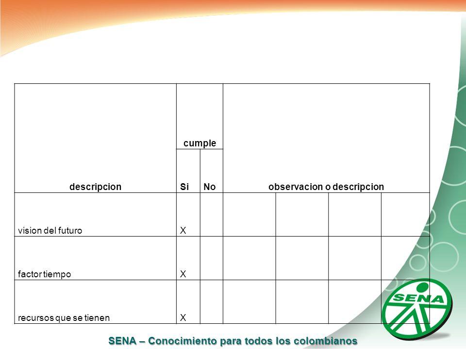 SENA – Conocimiento para todos los colombianos descripcion cumple observacion o descripcion SiNo vision del futuroX factor tiempoX recursos que se tie