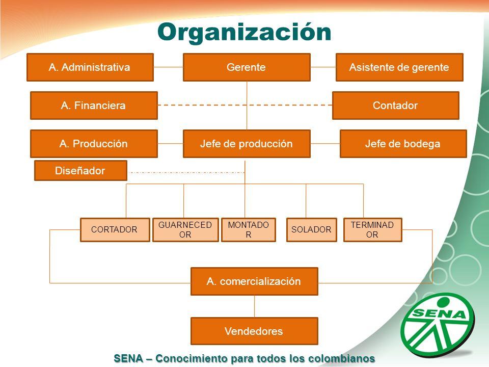 SENA – Conocimiento para todos los colombianos Organización A. AdministrativaGerenteAsistente de gerente A. FinancieraContador A. ProducciónJefe de pr
