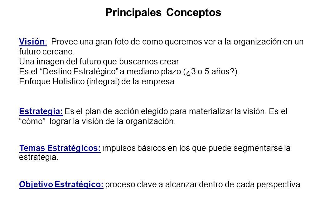 Principales Conceptos Visión: Provee una gran foto de como queremos ver a la organización en un futuro cercano. Una imagen del futuro que buscamos cre