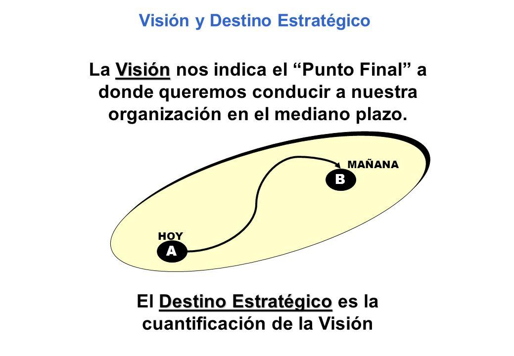 Visión y Destino Estratégico Visión La Visión nos indica el Punto Final a donde queremos conducir a nuestra organización en el mediano plazo. A HOY MA