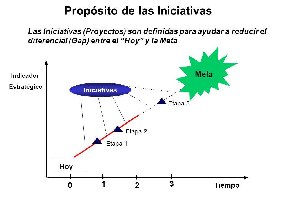 Las Iniciativas (Proyectos) son definidas para ayudar a reducir el diferencial (Gap) entre el Hoy y la Meta Hoy 13 Tiempo Propósito de las Iniciativas