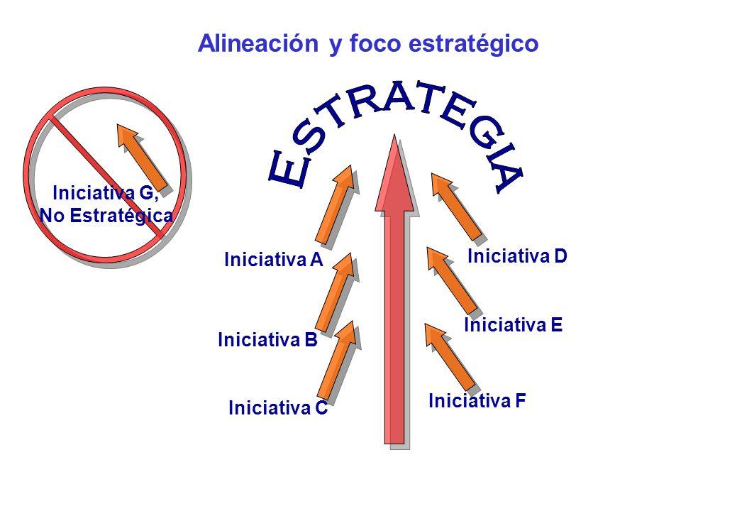 Alineación y foco estratégico Iniciativa G, No Estratégica Iniciativa B Iniciativa C Iniciativa A Iniciativa D Iniciativa E Iniciativa F