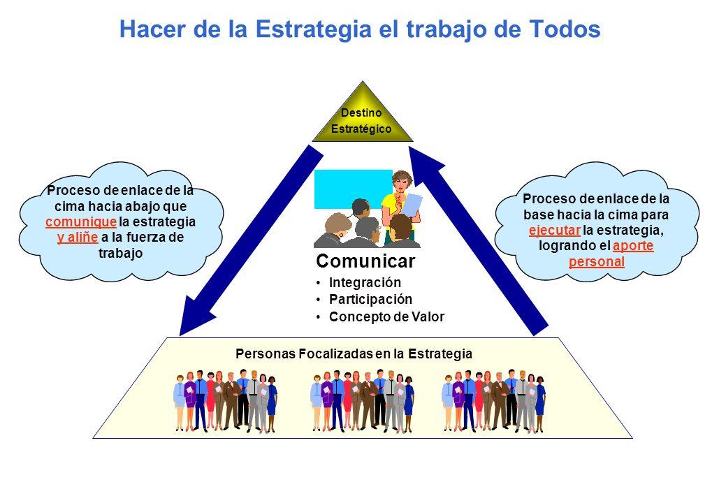 Proceso de enlace de la cima hacia abajo que comunique la estrategia y aliñe a la fuerza de trabajo Proceso de enlace de la base hacia la cima para ej