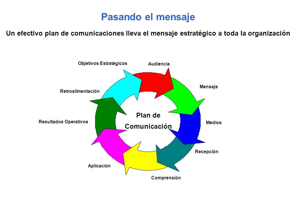 Mensaje Recepción Comprensión Aplicación Resultados Operativos Audiencia Medios Objetivos Estratégicos Retroalimentación Pasando el mensaje Un efectiv