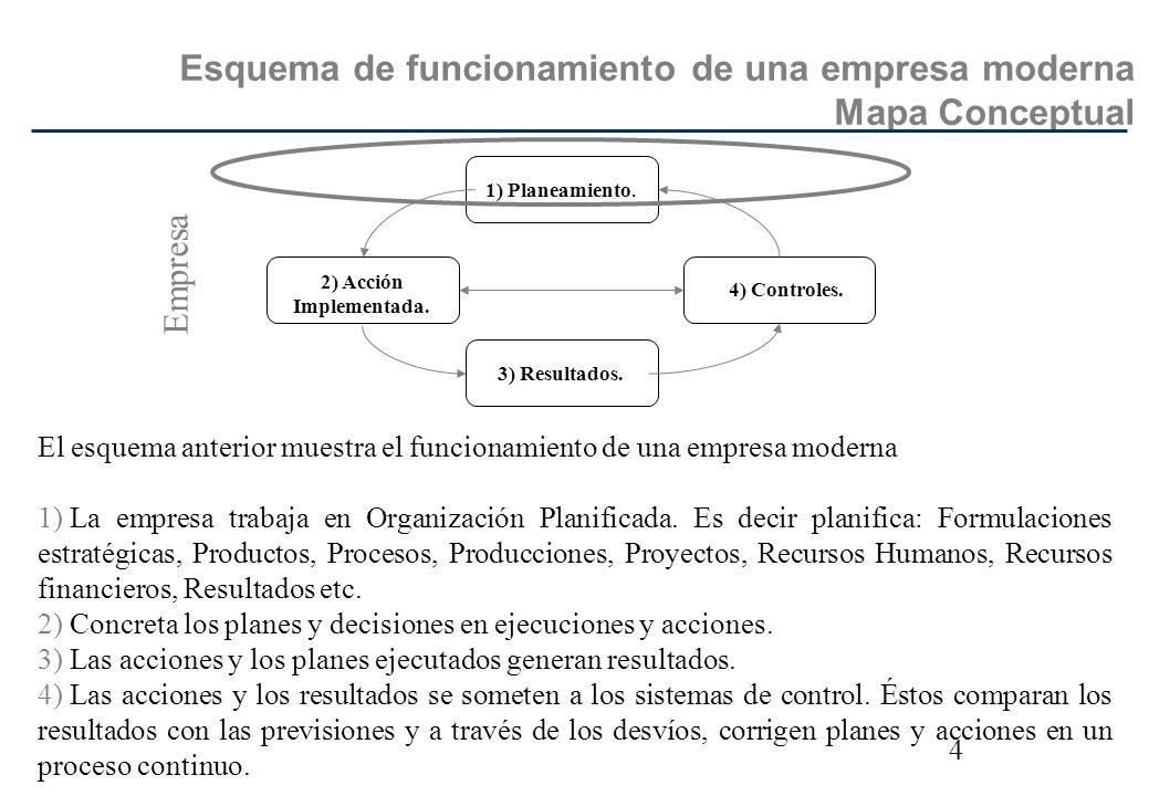 4 Esquema de funcionamiento de una empresa moderna Mapa Conceptual El esquema anterior muestra el funcionamiento de una empresa moderna 1) La empresa