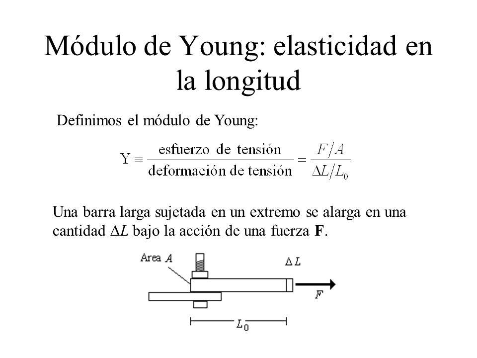 Definimos el módulo de Young: Una barra larga sujetada en un extremo se alarga en una cantidad L bajo la acción de una fuerza F. Módulo de Young: elas
