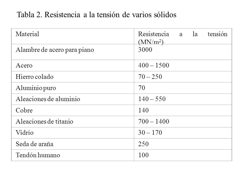 MaterialResistencia a la tensión (MN/m 2 ) Alambre de acero para piano3000 Acero400 – 1500 Hierro colado70 – 250 Aluminio puro70 Aleaciones de alumini