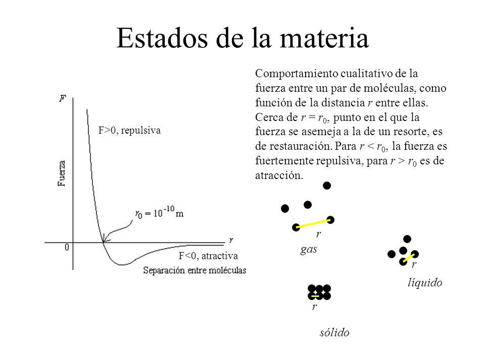 Estados de la materia Comportamiento cualitativo de la fuerza entre un par de moléculas, como función de la distancia r entre ellas. Cerca de r = r 0,