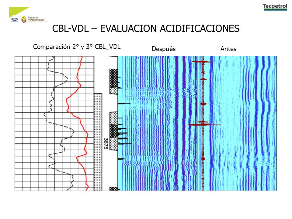 CBL-VDL – EVALUACION ACIDIFICACIONES Comparación 2° y 3° CBL_VDL Después Antes