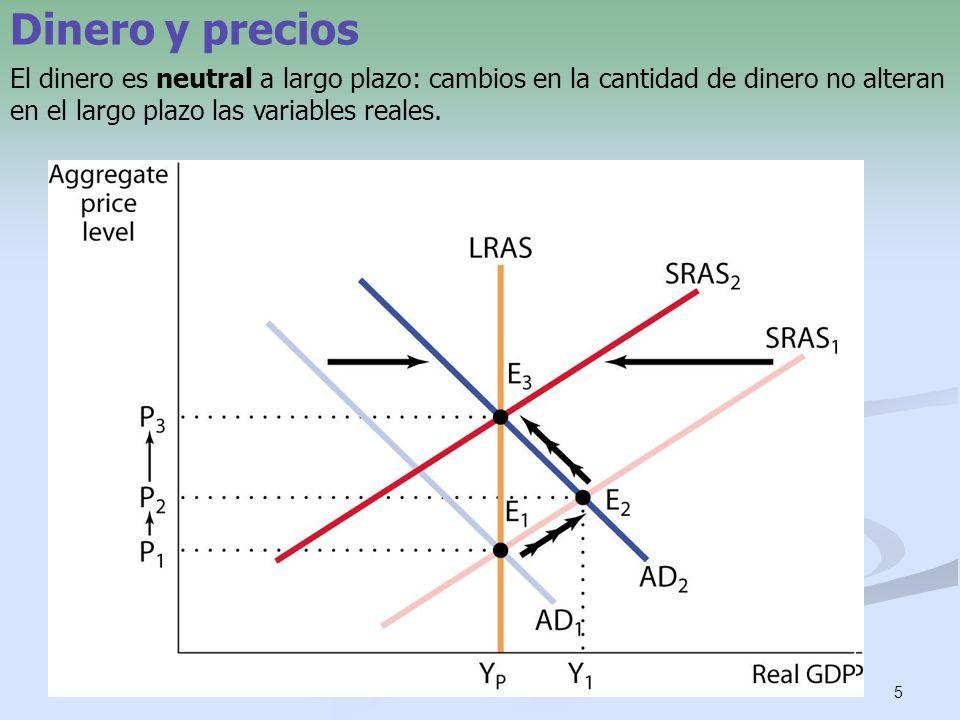 Dinero y precios a largo plazo Si la cantidad nominal de dinero aumenta x%, los precios y los salarios nominales aumentarán también un x%.