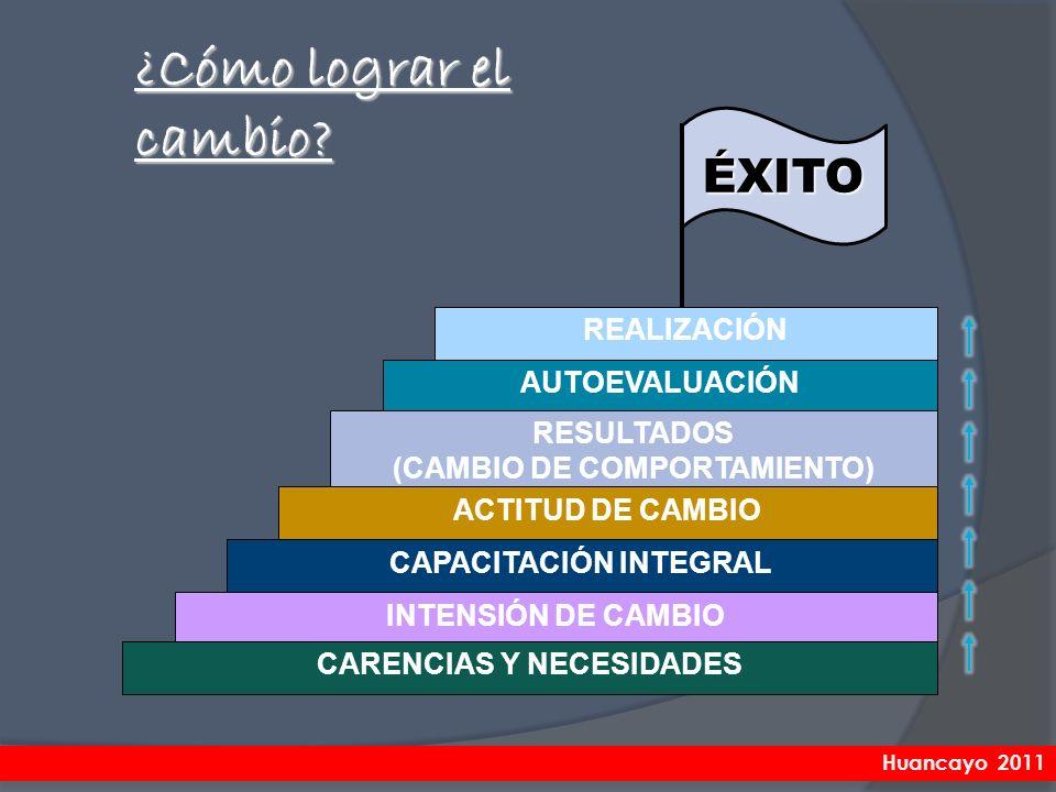 ÉXITO REALIZACIÓN AUTOEVALUACIÓN RESULTADOS (CAMBIO DE COMPORTAMIENTO) ACTITUD DE CAMBIO CAPACITACIÓN INTEGRAL INTENSIÓN DE CAMBIO CARENCIAS Y NECESID