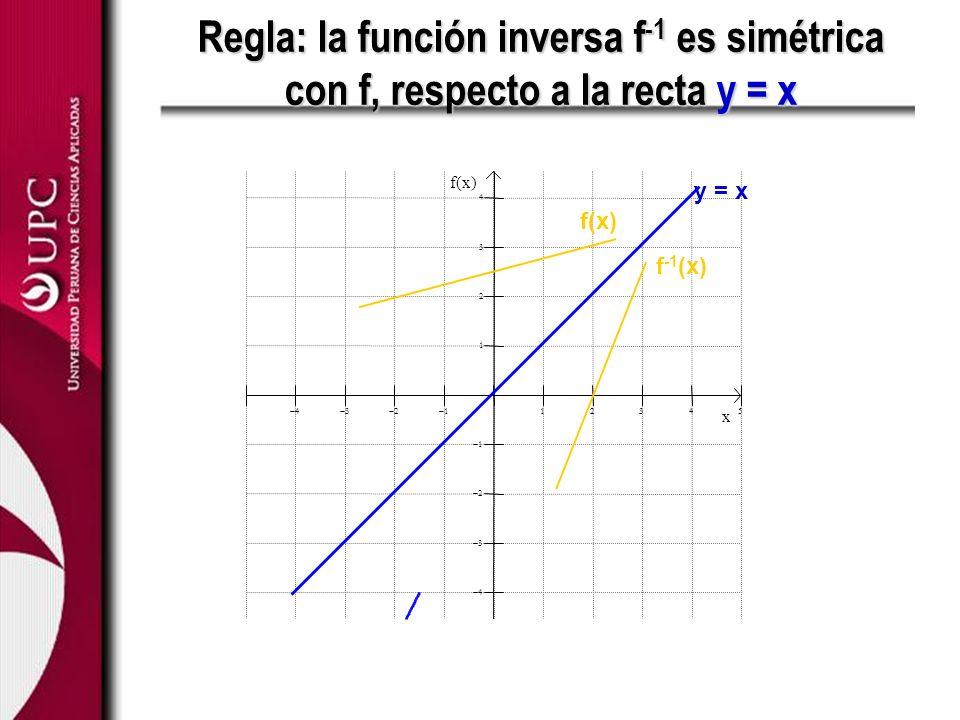 Regla: la función inversa f -1 es simétrica con f, respecto a la recta y = x x f(x) y = x f(x) f -1 (x)