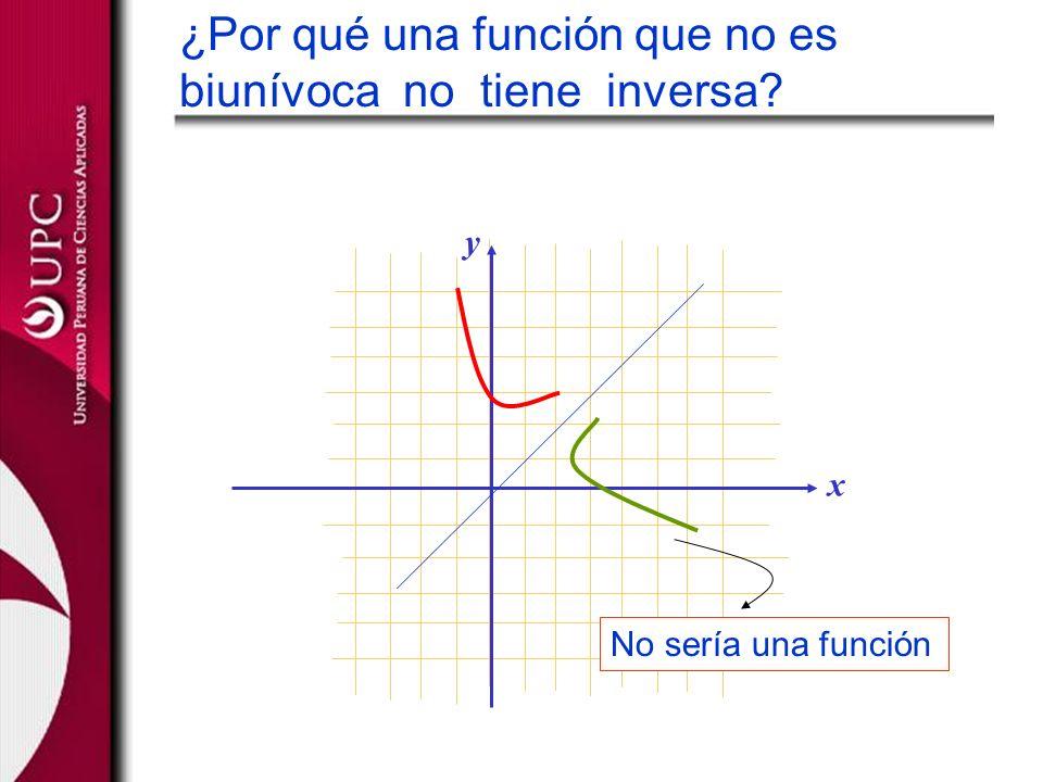 y x ¿Por qué una función que no es biunívoca no tiene inversa? No sería una función