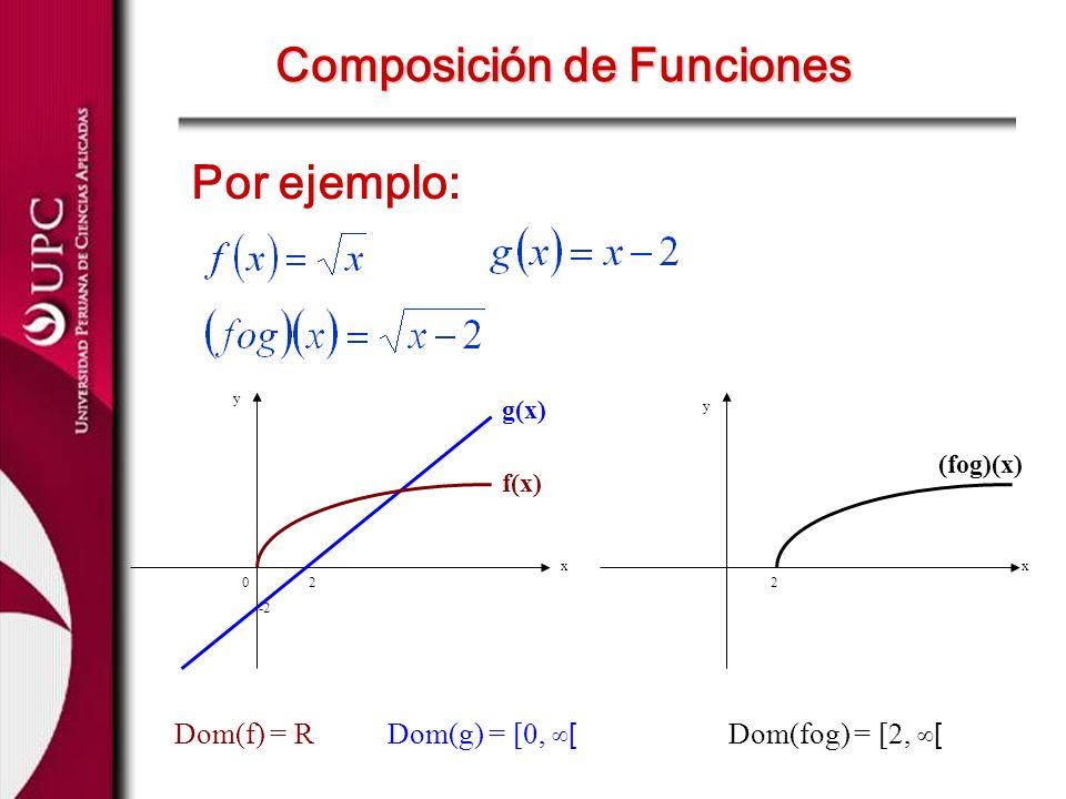 Por ejemplo: Composición de Funciones 02 -2 2 x y x y f(x) g(x) (fog)(x) Dom(f) = RDom(g) = [0, [ Dom(fog) = [2, [