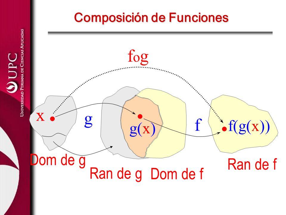 g Dom de g Ran de g f Dom de f Ran de f x.x.. g(x). f(g(x)) fogfog Composición de Funciones