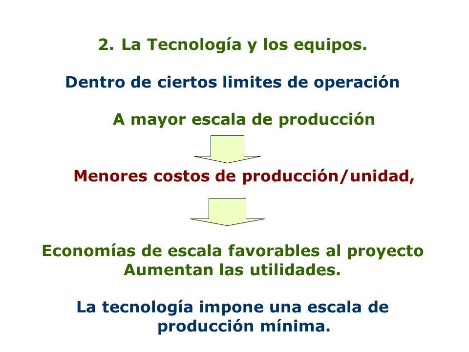 2.La Tecnología y los equipos. Dentro de ciertos limites de operación A mayor escala de producción Menores costos de producción/unidad, Economías de e
