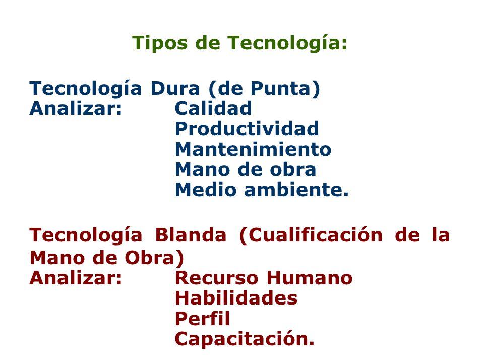 Tipos de Tecnología: Tecnología Dura (de Punta) Analizar: Calidad Productividad Mantenimiento Mano de obra Medio ambiente. Tecnología Blanda (Cualific