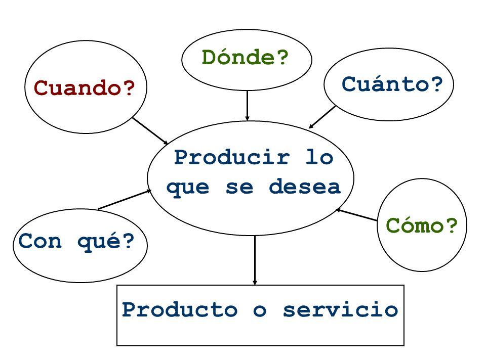 Producir lo que se desea Producto o servicio Dónde? Cuánto? Cuando? Cómo? Con qué?