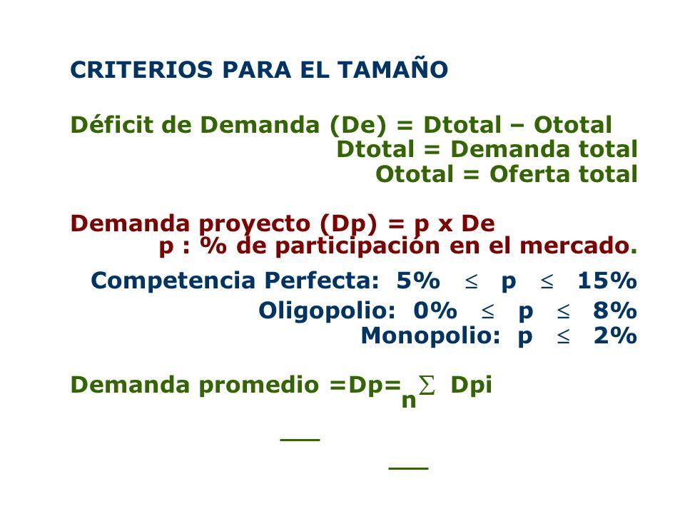 CRITERIOS PARA EL TAMAÑO Déficit de Demanda (De) = Dtotal – Ototal Dtotal = Demanda total Ototal = Oferta total Demanda proyecto (Dp) = p x De p : % d