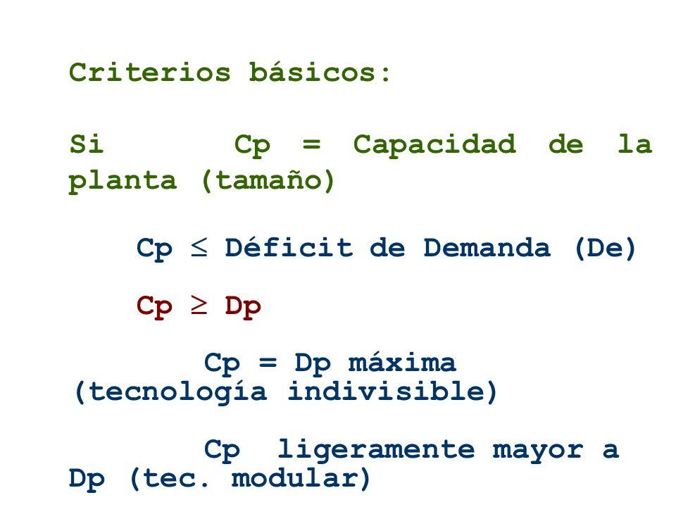 Criterios básicos: Si Cp = Capacidad de la planta (tamaño) Cp Déficit de Demanda (De) Cp Dp Cp = Dp máxima (tecnología indivisible) Cp ligeramente may