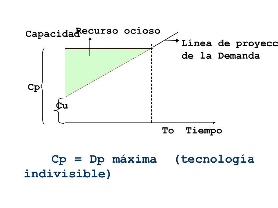 Cp = Dp máxima (tecnología indivisible) Capacidad Línea de proyección de la Demanda Cp Cu ToTiempo Recurso ocioso
