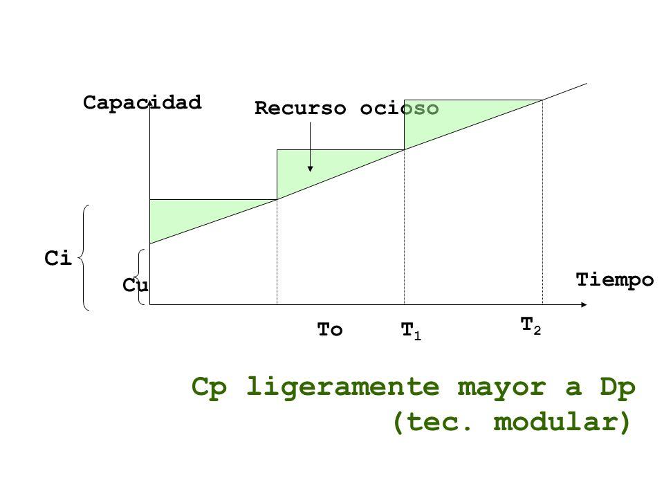 Capacidad Ci Cu To T 1 T2T2 Tiempo Recurso ocioso Cp ligeramente mayor a Dp (tec. modular)
