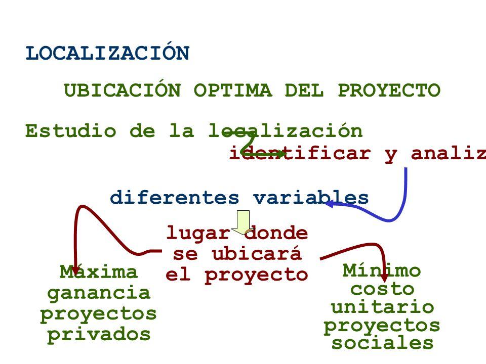 LOCALIZACIÓN UBICACIÓN OPTIMA DEL PROYECTO Estudio de la localización diferentes variables lugar donde se ubicará el proyecto Máxima ganancia proyecto