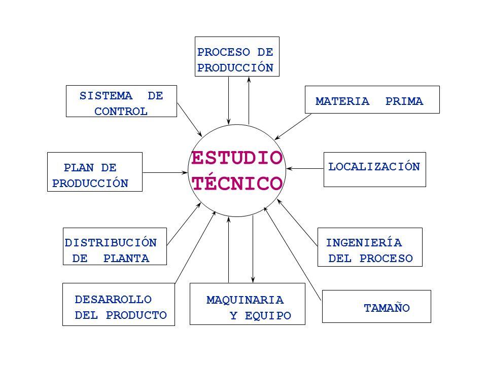 MATERIA PRIMA ESTUDIO TÉCNICO PROCESO DE PRODUCCIÓN LOCALIZACIÓN INGENIERÍA DEL PROCESO DISTRIBUCIÓN DE PLANTA SISTEMA DE CONTROL PLAN DE PRODUCCIÓN M